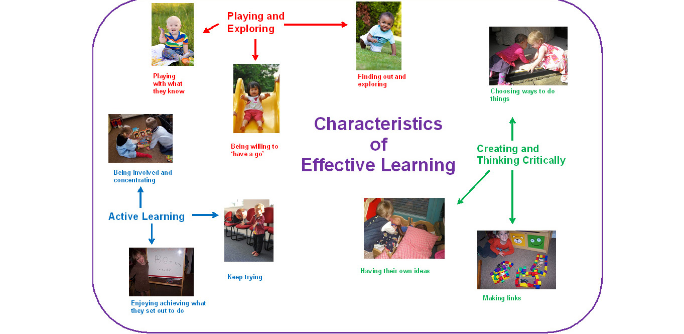 10 Ways for Childminders to put the Characteristics of Effective ...